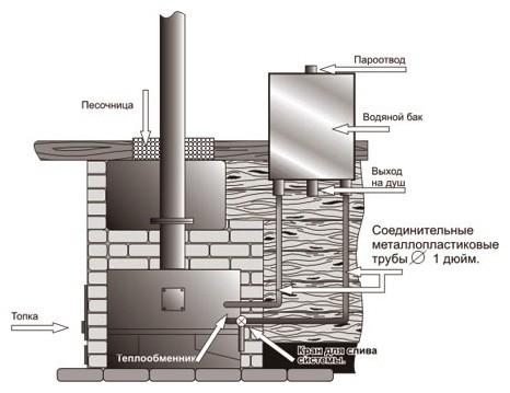 Монтаж теплообменников в бане Подогреватель сетевой воды ПСВ 200-7-15 Стерлитамак