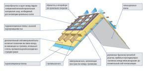 Утепление крыши двускатной - схема