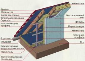 Утепление мансардной ломаной крыши изнутри
