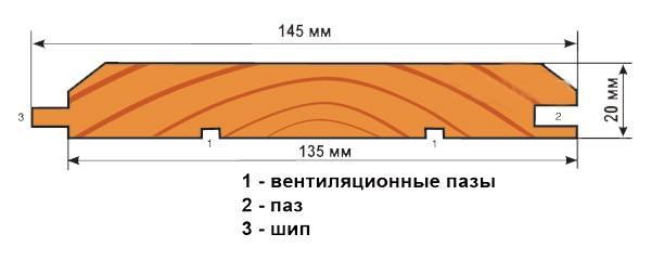 Схема — евровагонка с канавкой