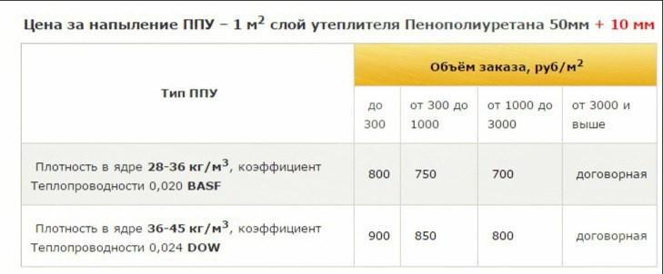 Цена напыления ППУ