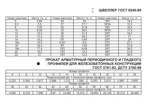 Швеллер ГОСТ 8240-89
