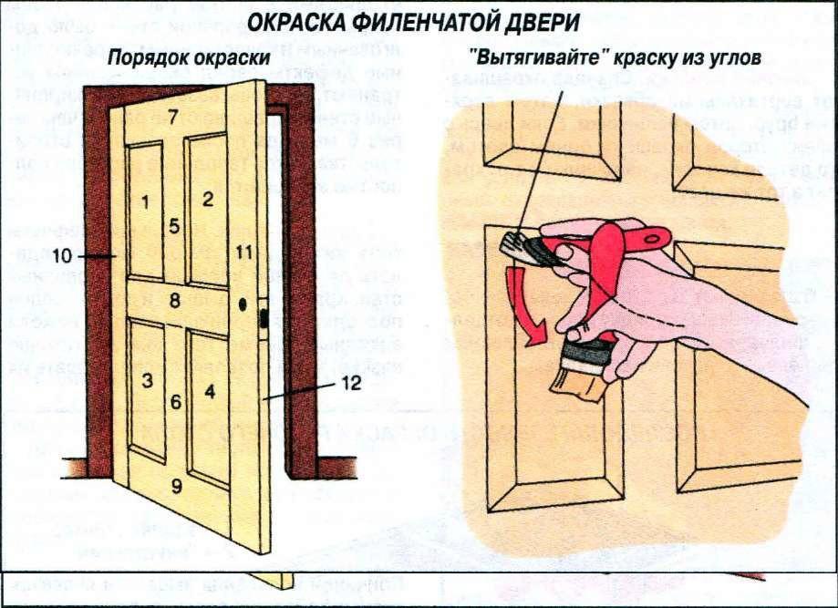 Окраска филенчатой двери