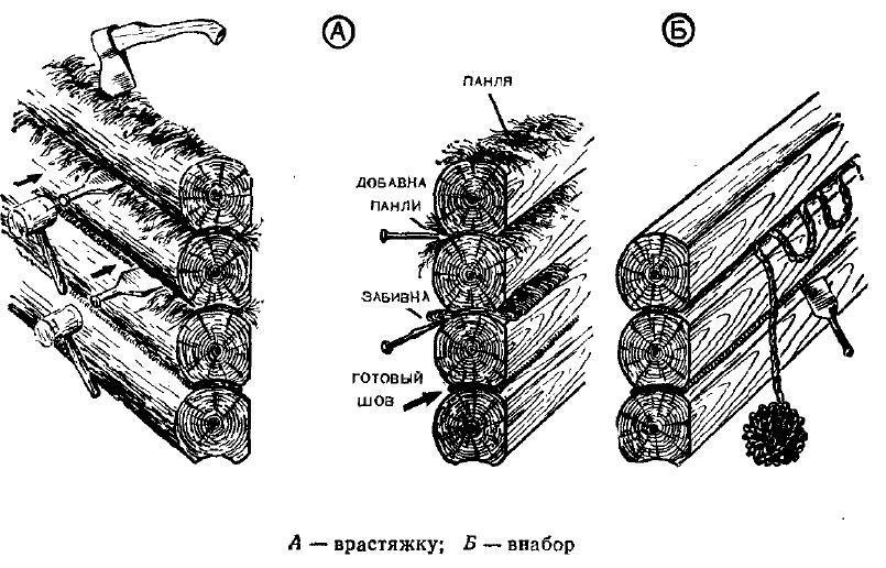 Технология конопачения сруба