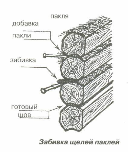 Схема конопатки паклей