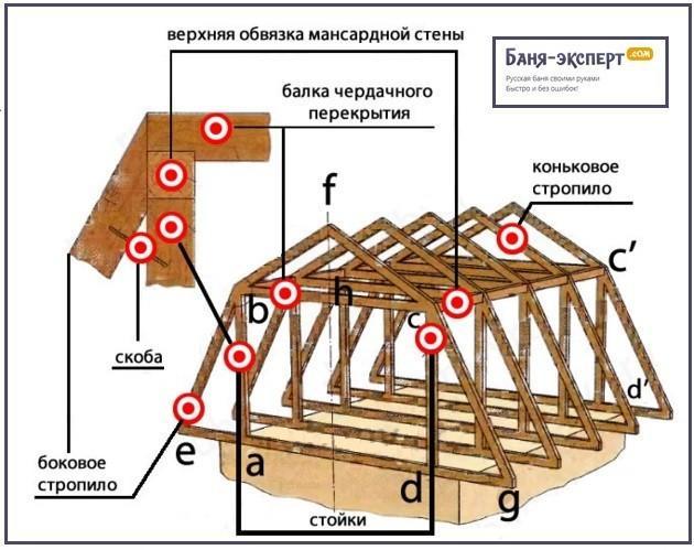 Схема ломанной стропильной системы