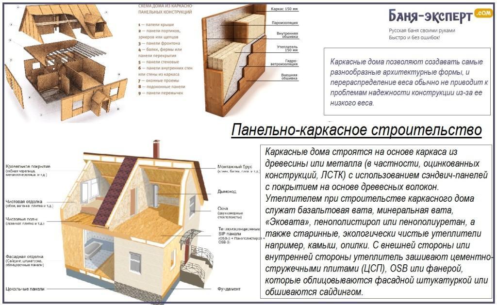 Интересный факт о каркасном строительстве