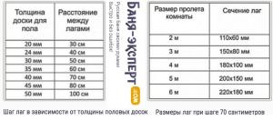 Таблица - рекомендуемые расстояния между лагами