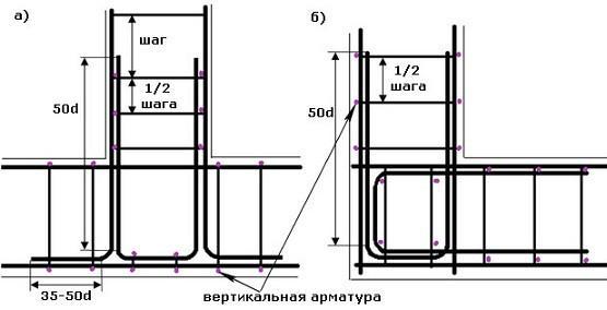 Схема армирования угла