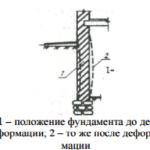 Деформации стенок фундамента