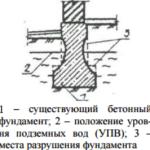 Нарушение целостности боковых поверхностей опорного основания