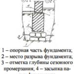 Разрыв опорной конструкции по высоте