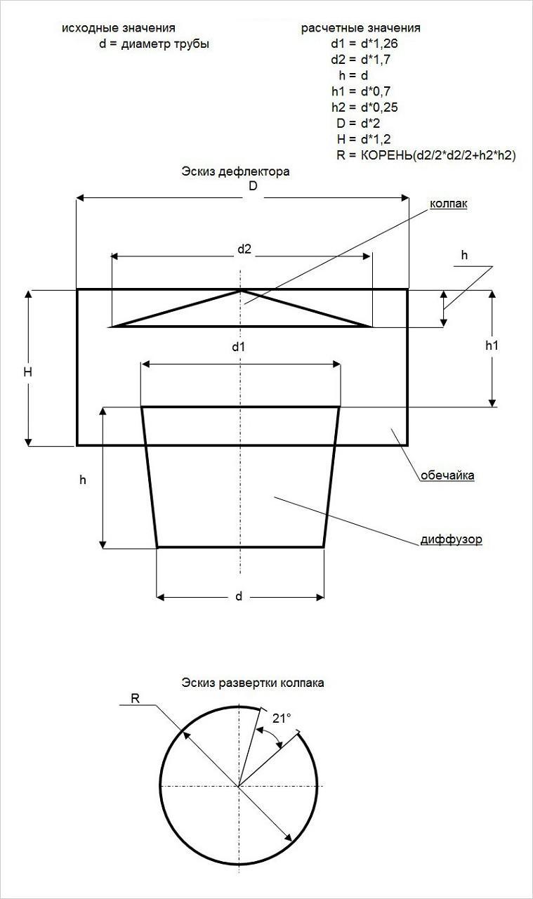 Как изготовить дефлектор своими рукам