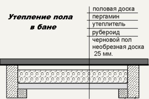 Стандартная схема устройства чистового настила