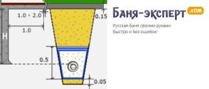 Схема прокладки труб кольцевого дренажа