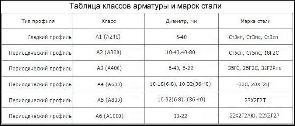 Таблица классов арматуры и марок стали