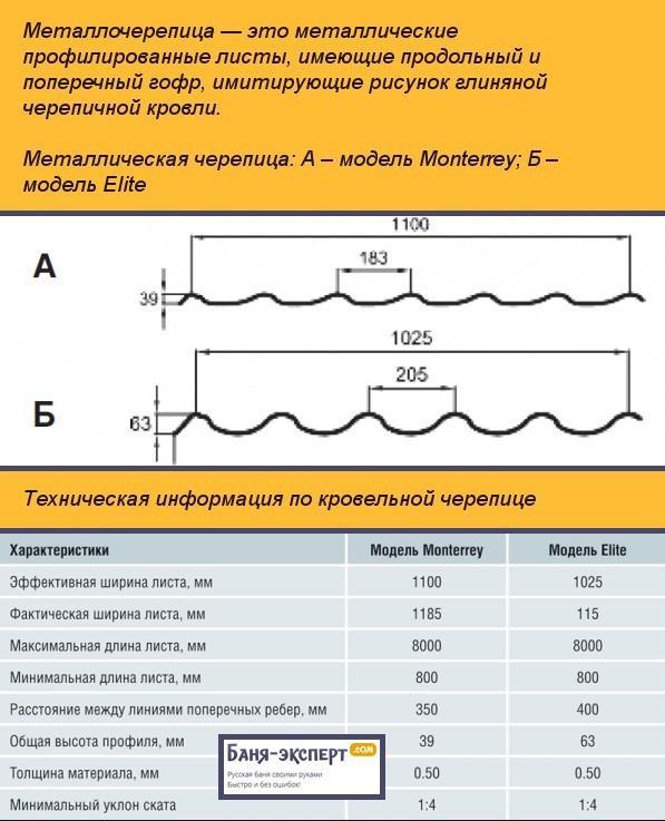 Металлическая черепица