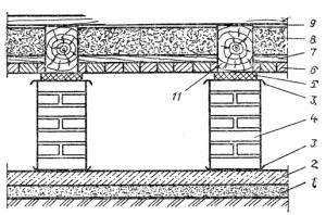 1 - утрамбованный песок; 2 - подготовка из бетона; 3 - гидроизоляция из рулонных материалов; 4 - кирпичный столбик; 5 - деревянная антисептированная подкладка; в - обшивка из антисептированных досок; 7 - дощатый промежуточный настил: 8 - теплоизоляция; 9 - воздушная прослойка; 10 - пол; 11 - несущая балка