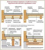 Схемы деревянных основавний с кафельным покрытием