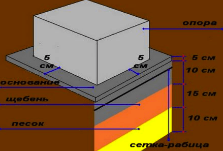 Схема установки опорного стула