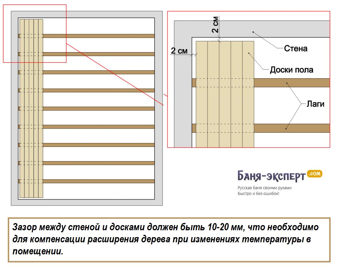 Каркасный дом своими руками: пошаговая инструкция строительс.
