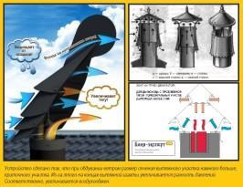 Принцип действия дефлекторов