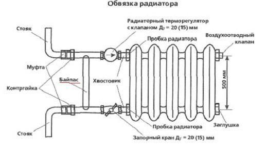 Байпас в радиаторе отопления
