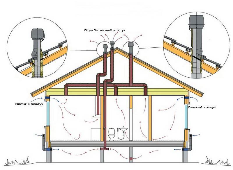 Вентиляция подполья – условия для длительной эксплуатации деревянных перекрытий
