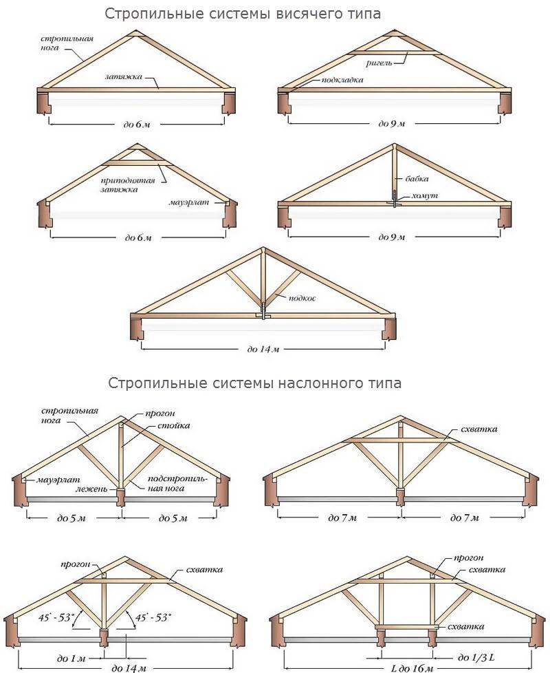 Виды стропильных систем двухскатной крыши