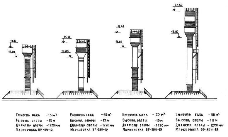 Водонапорные башни Рожновского различных объемов
