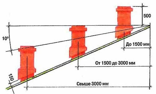 Выбор длины дымовой трубы