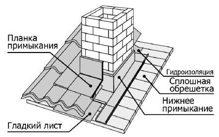 Вывод трубы через крышу
