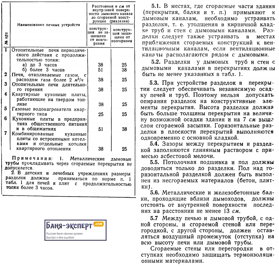 Выдержка из СНиП III-Г.11-62