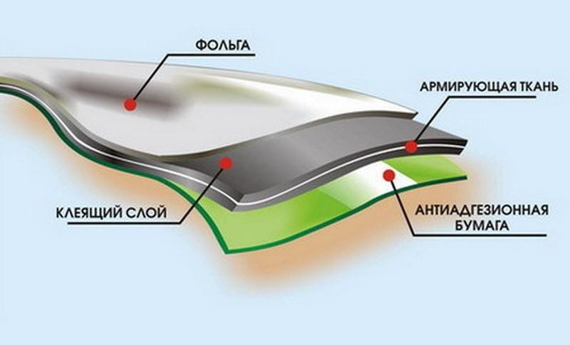 Гидроизоляция с фольгой