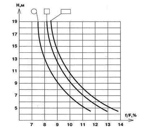 График для определения параметров дымохода