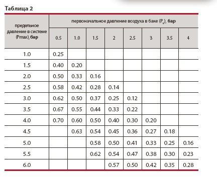 Данная таблица поможет вам вычислить нужный объем бака