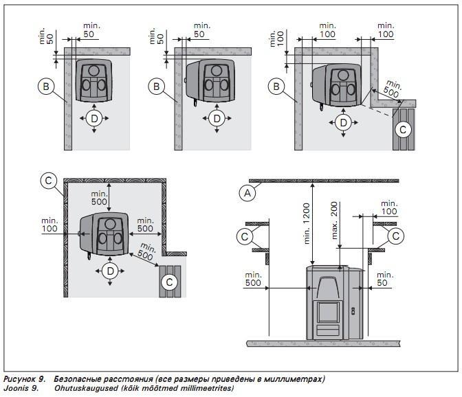 Дровяная печь Harvia Premium - схема установки