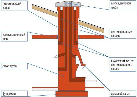 Как сделать кирпичный дымоход с вентиляционными каналами