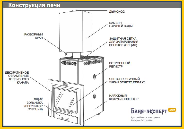 Конструкция печей