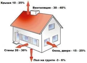 На схеме показаны основные зоны потери тепла