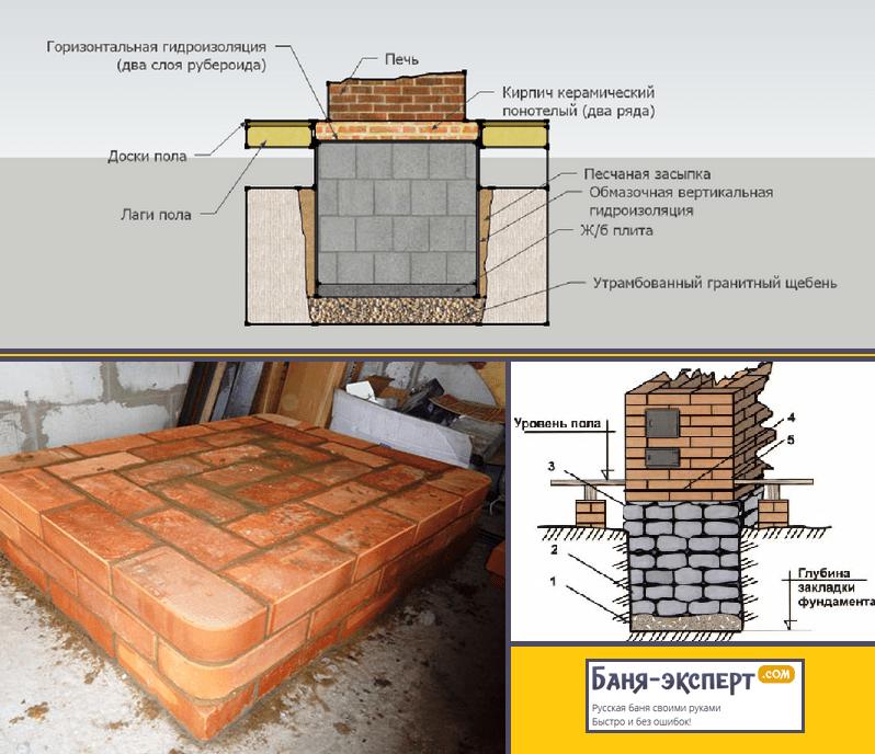 Основание под массивную печь или котел