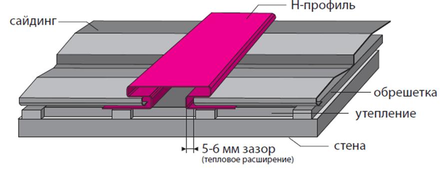 Панели сайдинга просто вставляются в H-профиль с соблюдением зазора в 5-6 мм