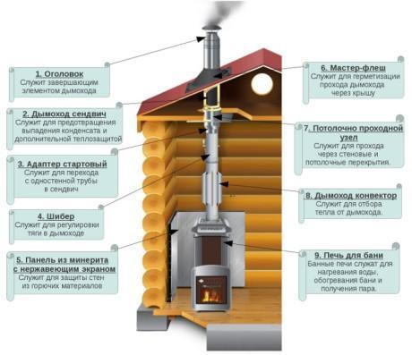 Панель из минерита с нержавеющим экраном для защиты стен из горючих материалов