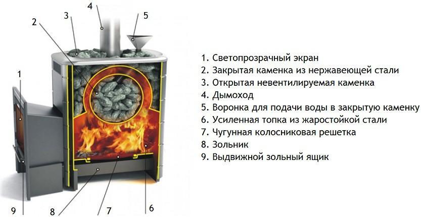 Печка с закрытой каменкой