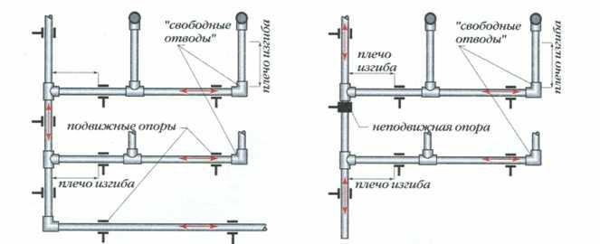 Правильное соединение ПП трубопровода