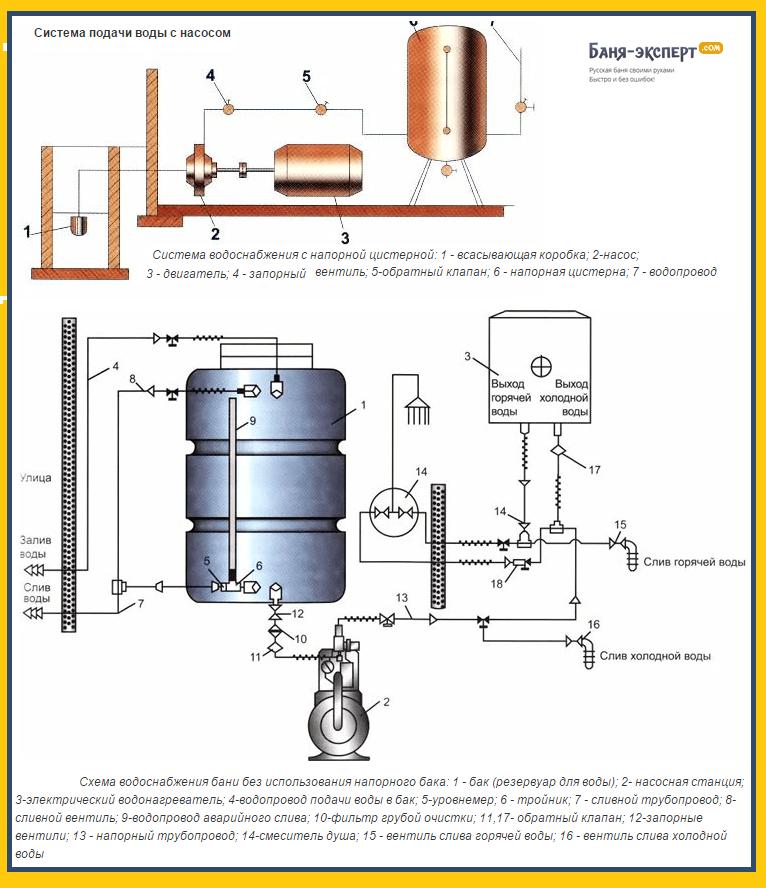 Примеры схем водопровода