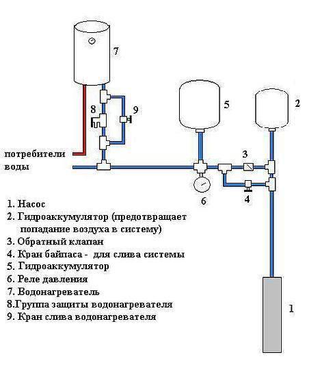 Принципиальная схема водоснабжения