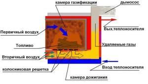 Принцип работы пиролизного котла
