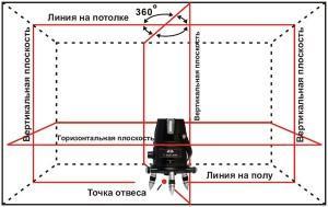 Проекционный лазерный нивелир