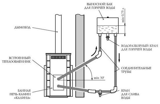 Простая схема банного металлического котла с выносной емкостью для воды